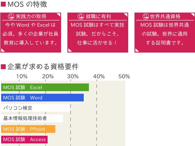 MOS 資格の特徴