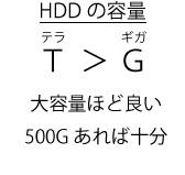 HDDの容量