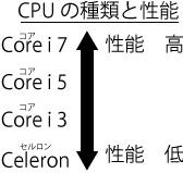 CPUの種類と性能