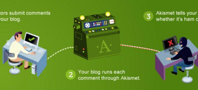WordPress プラグイン Akismit