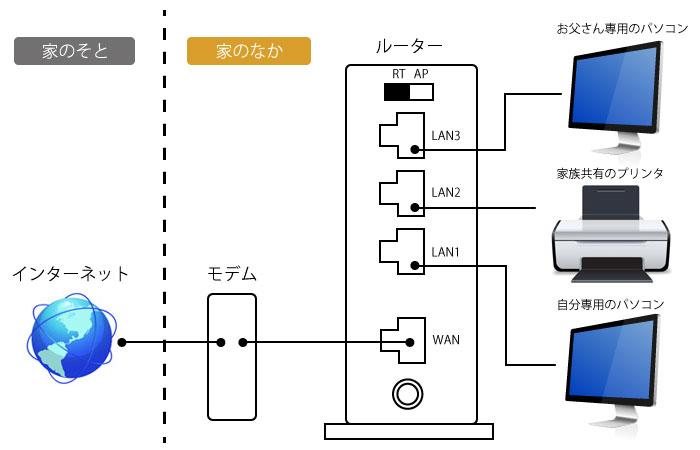 図2 ルーターの仕組みとつなげ方
