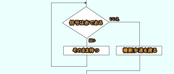 条件分岐 アルゴリズム