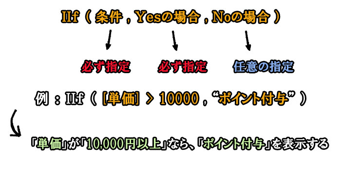 IIf関数