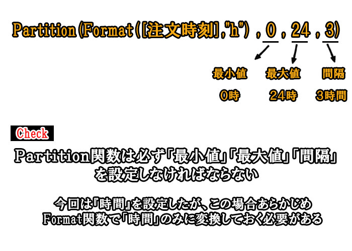 Partition関数の説明