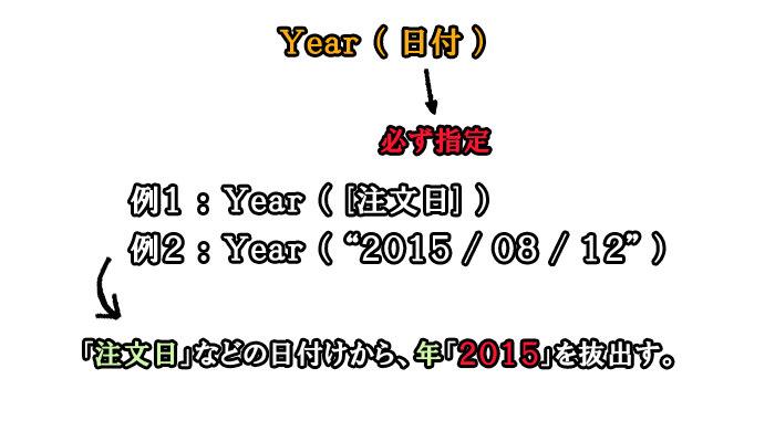 Year関数