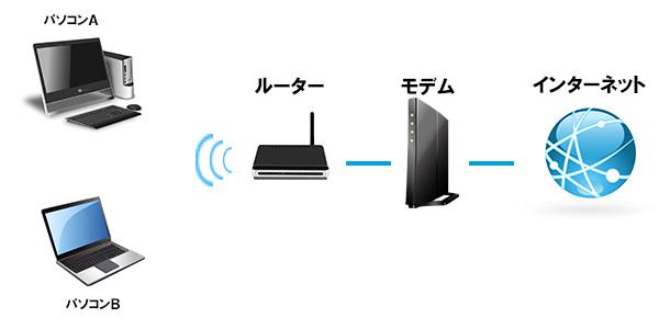 無線LANでのつながり