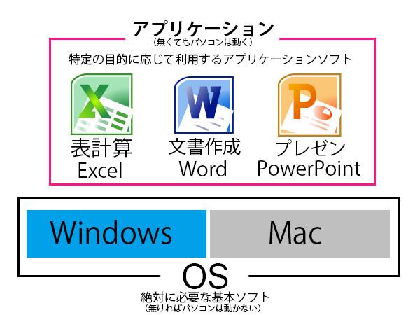 OSとアプリケーションの関係
