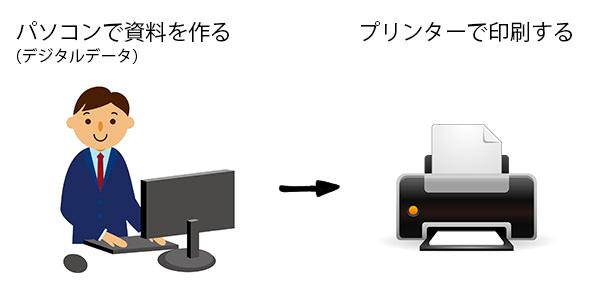デジタル仕事術