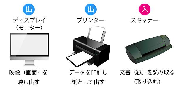 入力装置と出力装置