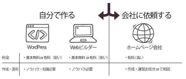 始めてホームページを作るときに選ぶべき3つの選択
