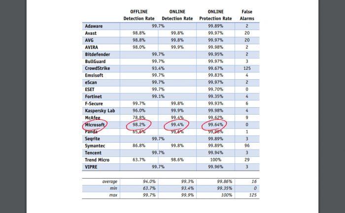 マルウェアに対する保護率の比較表