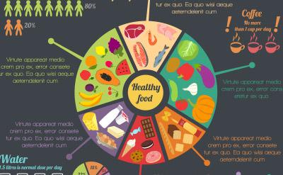 作り込みが半端ない食物比率などに使えそうなグラフ