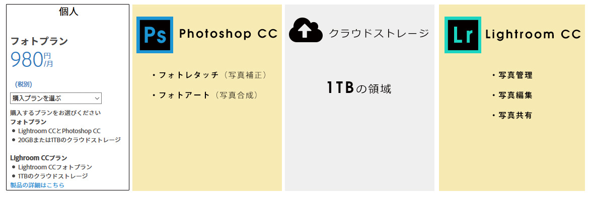 Adobe Criative Cloud フォトプラン