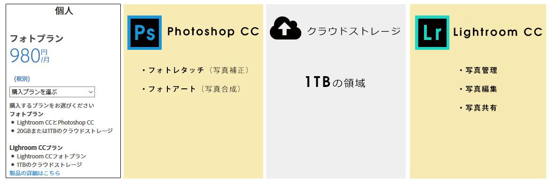 Adobe Criative Cloud フォトプラン