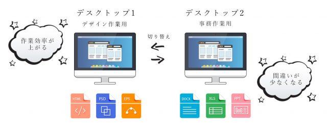 異なるデスクトップ環境のメリット