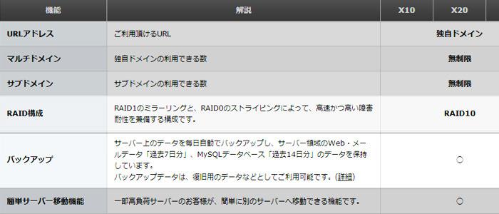 Xサーバー サポート