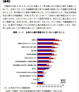 平成11年 女性専用車両 アンケート