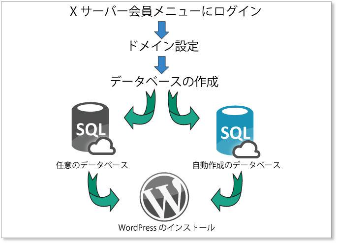 Xサーバー WordPressインストール フロー