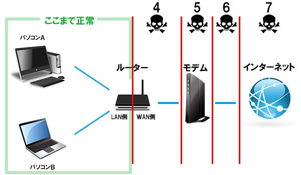 ルーターとパソコンの接続は問題なし